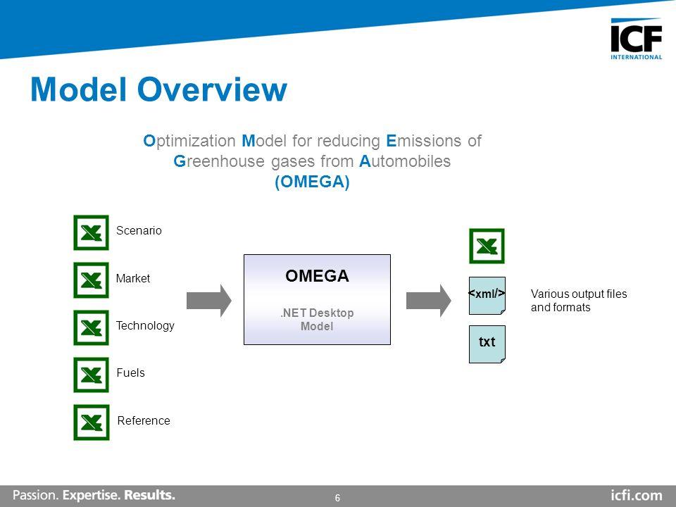 6 Model Overview OMEGA.NET Desktop Model Optimization Model for reducing Emissions of Greenhouse gases from Automobiles (OMEGA) ScenarioMarketTechnolo