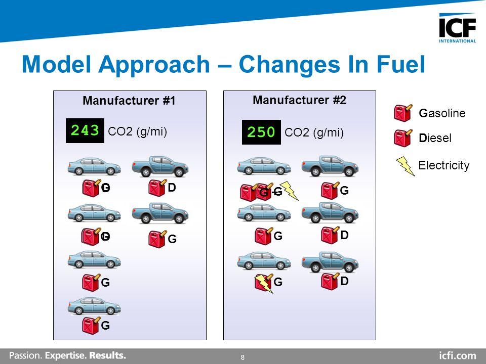8 Model Approach – Changes In Fuel Manufacturer #1 295 Manufacturer #2 CO2 (g/mi) 347 CO2 (g/mi) 267 281 243 250 Gasoline Diesel Electricity GGGGGGGDG