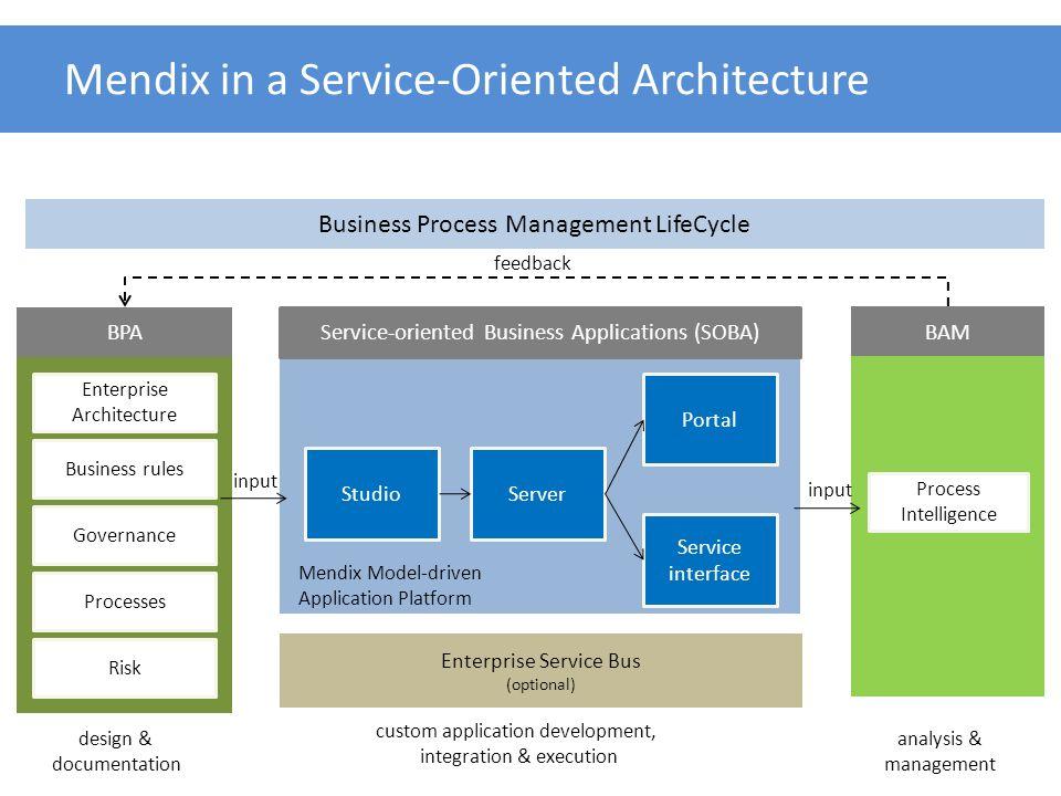 Mendix Model-driven Application Platform Mendix in a Service-Oriented Architecture StudioServer Portal Service-oriented Business Applications (SOBA) B