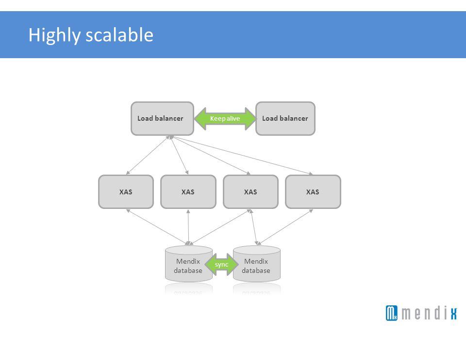 Highly scalable Load balancer XAS Load balancer Keep alive sync XAS