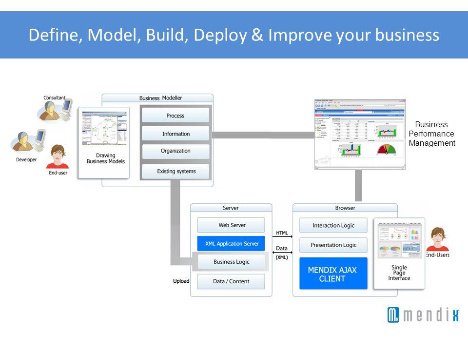 Define, Model, Build, Deploy & Improve your business Business Performance Management