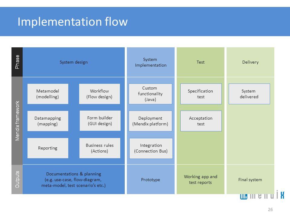 System design System Implementation TestDelivery Implementation flow 26 Metamodel (modelling) Form builder (GUI design) Workflow (Flow design) Datamap