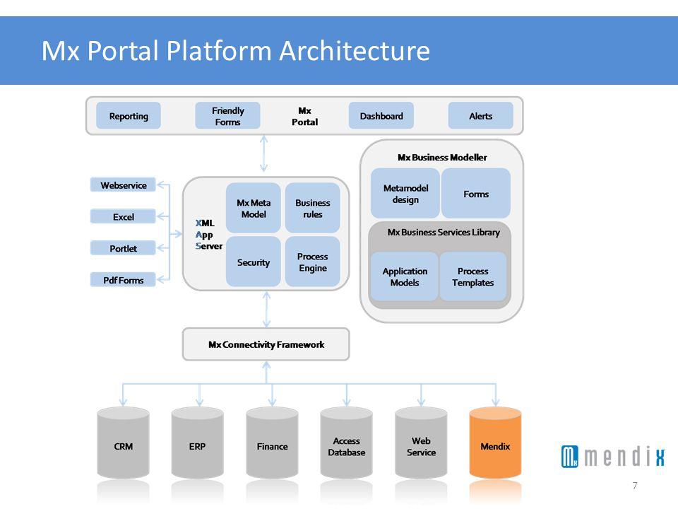 Mx Portal Platform Architecture 7