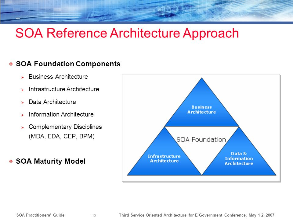 Third Service Oriented Architecture for E-Government Conference, May 1-2, 2007SOA Practitioners Guide 13 SOA Reference Architecture Approach SOA Found
