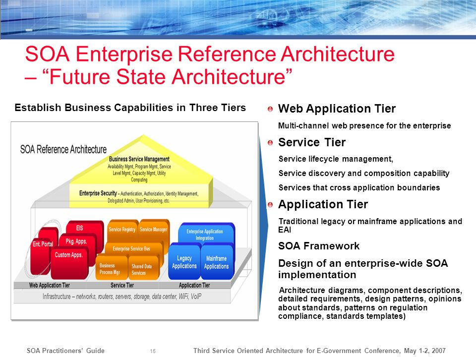 Third Service Oriented Architecture for E-Government Conference, May 1-2, 2007SOA Practitioners Guide 15 SOA Enterprise Reference Architecture – Futur