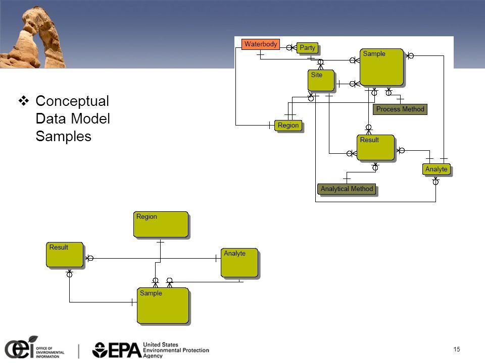 15 Conceptual Data Model Samples