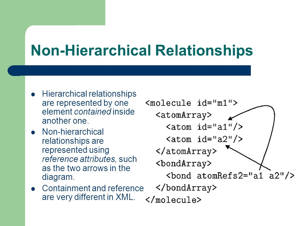 Non-Hierarchical Relationships Hierarchical relationships are represented by one element contained inside another one.