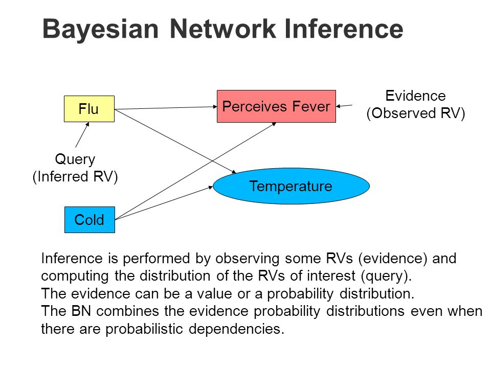 Bayesian Network Inference Temperature FluCold Perceives Fever Evidence (Observed RV) Query (Inferred RV) Inference is performed by observing some RVs (evidence) and computing the distribution of the RVs of interest (query).