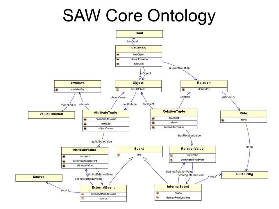 SAW Core Ontology