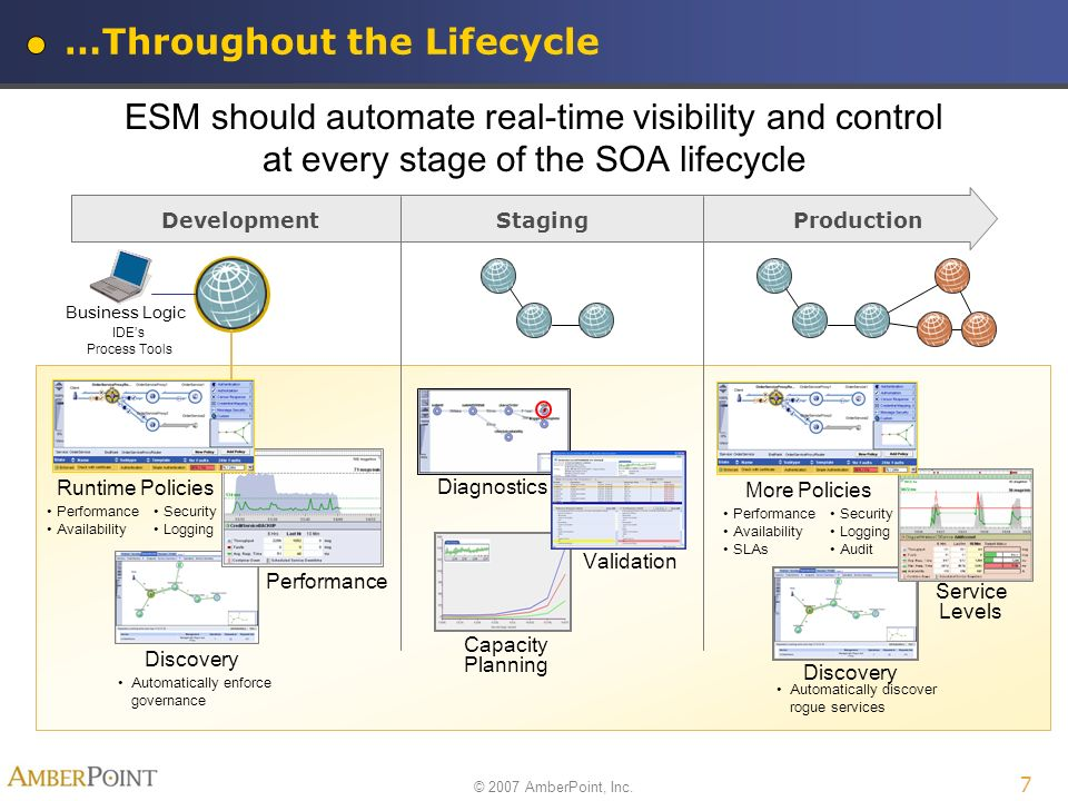 © 2007 AmberPoint, Inc. 7 …Throughout the Lifecycle ESM should automate real-time visibility and control at every stage of the SOA lifecycle Developme