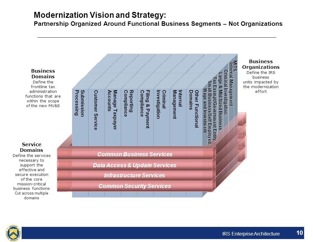 IRS Enterprise Architecture 10 Modernization Vision and Strategy: Partnership Organized Around Functional Business Segments – Not Organizations Submis