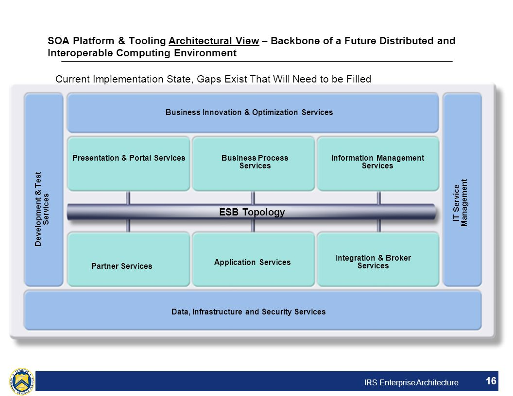 IRS Enterprise Architecture 16 SOA Platform & Tooling Architectural View – Backbone of a Future Distributed and Interoperable Computing Environment Bu