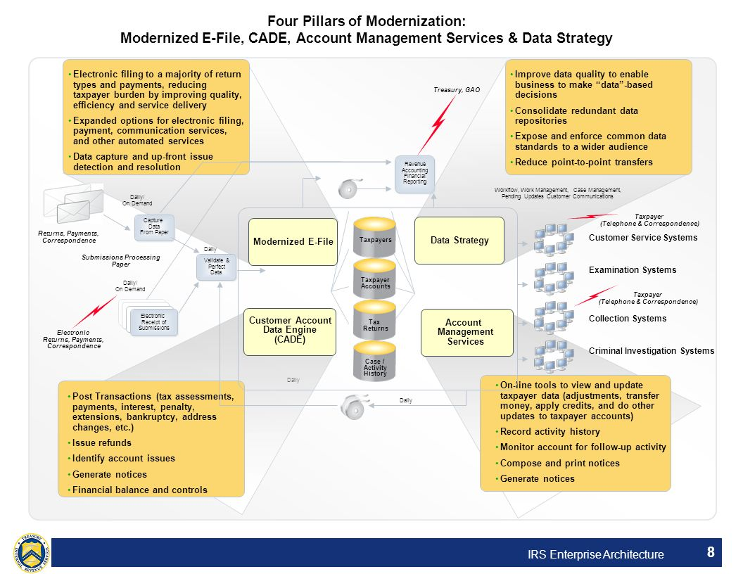 IRS Enterprise Architecture 8 Four Pillars of Modernization: Modernized E-File, CADE, Account Management Services & Data Strategy Daily Electronic Ret