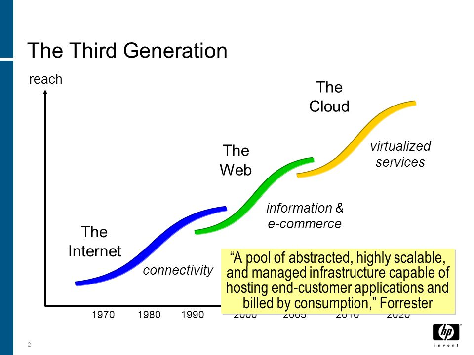 Everything as a Service Delivered by the Cloud 3 Search Email Productivity Apps Social Networking Infrastructure on Demand Backup Media sharing Business Apps Management Apps Mobile Services Location-Based Services Storage on Demand Platform on Demand Cloud Computing Means Many Different Things To Different People