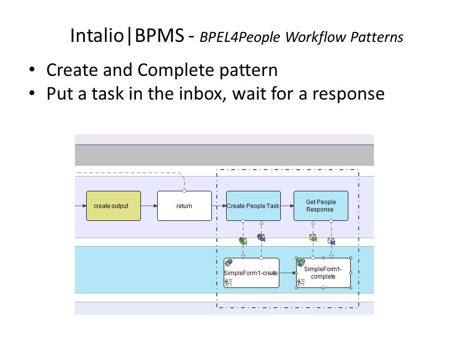Intalio|BPMS - BPEL4People Workflow Patterns Create and Complete pattern Put a task in the inbox, wait for a response