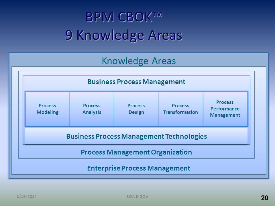 20 BPM CBOK 9 Knowledge Areas Knowledge Areas Enterprise Process Management Process Management Organization Business Process Management Business Proce