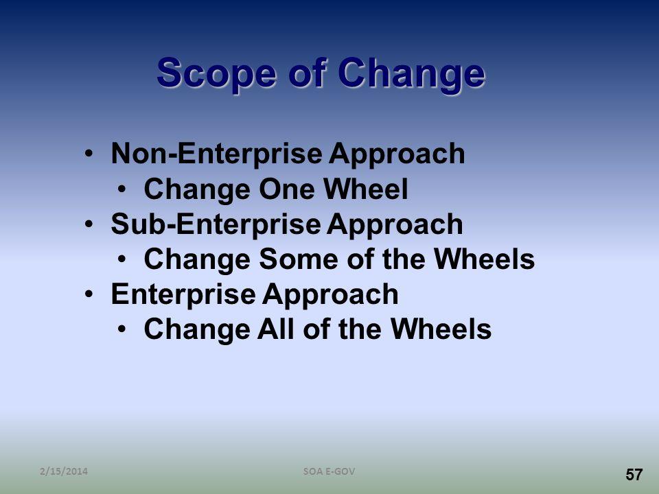57 Scope of Change Non-Enterprise Approach Change One Wheel Sub-Enterprise Approach Change Some of the Wheels Enterprise Approach Change All of the Wh