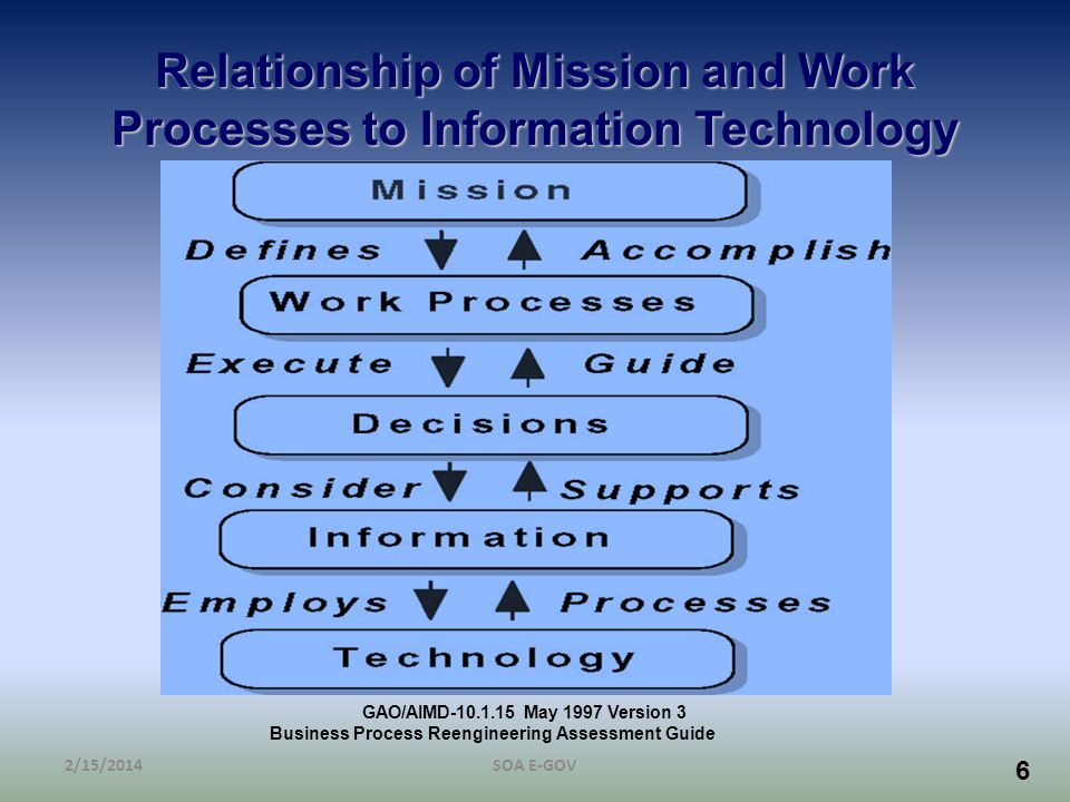 6 Relationship of Mission and Work Processes to Information Technology 2/15/2014SOA E-GOV GAO/AIMD-10.1.15 May 1997 Version 3 Business Process Reengin