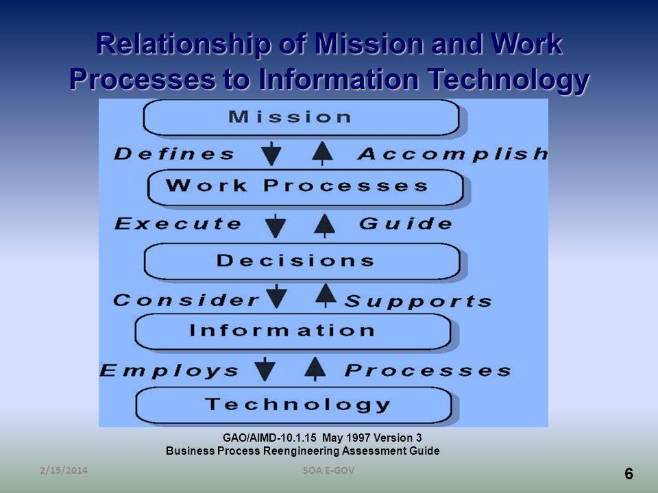 67 Collaborate Provide a conducive environment Utilize professional electronic facilitators Utilize technology 2/15/2014SOA E-GOV