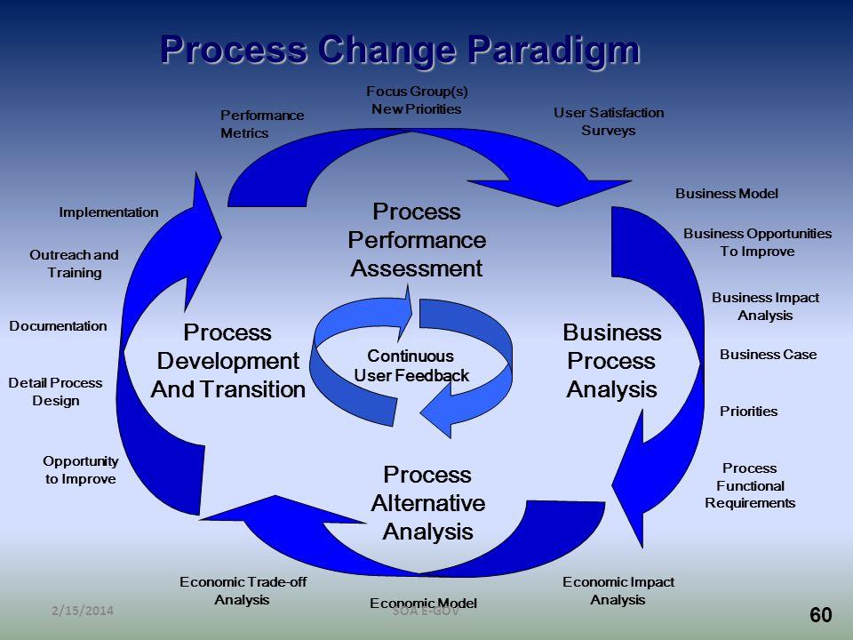60 Process Change Paradigm Process Performance Assessment Business Process Analysis Process Alternative Analysis Process Development And Transition Co