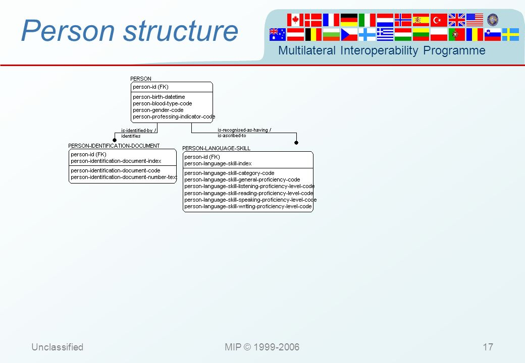 Multilateral Interoperability Programme UnclassifiedMIP © 1999-200617 Person structure
