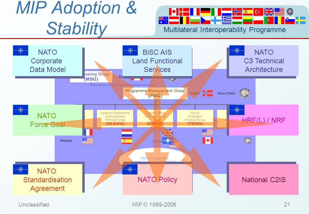 Multilateral Interoperability Programme UnclassifiedMIP © 1999-200621 MIP Adoption & Stability National C2IS NATO Corporate Data Model NATO Corporate