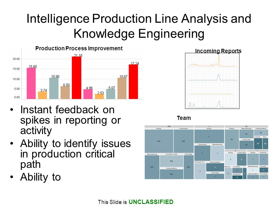 This Slide is UNCLASSIFIED Intelligence Production Line Analysis and Knowledge Engineering Instant feedback on spikes in reporting or activity Ability to identify issues in production critical path Ability to Incoming Reports Production Process Improvement Team