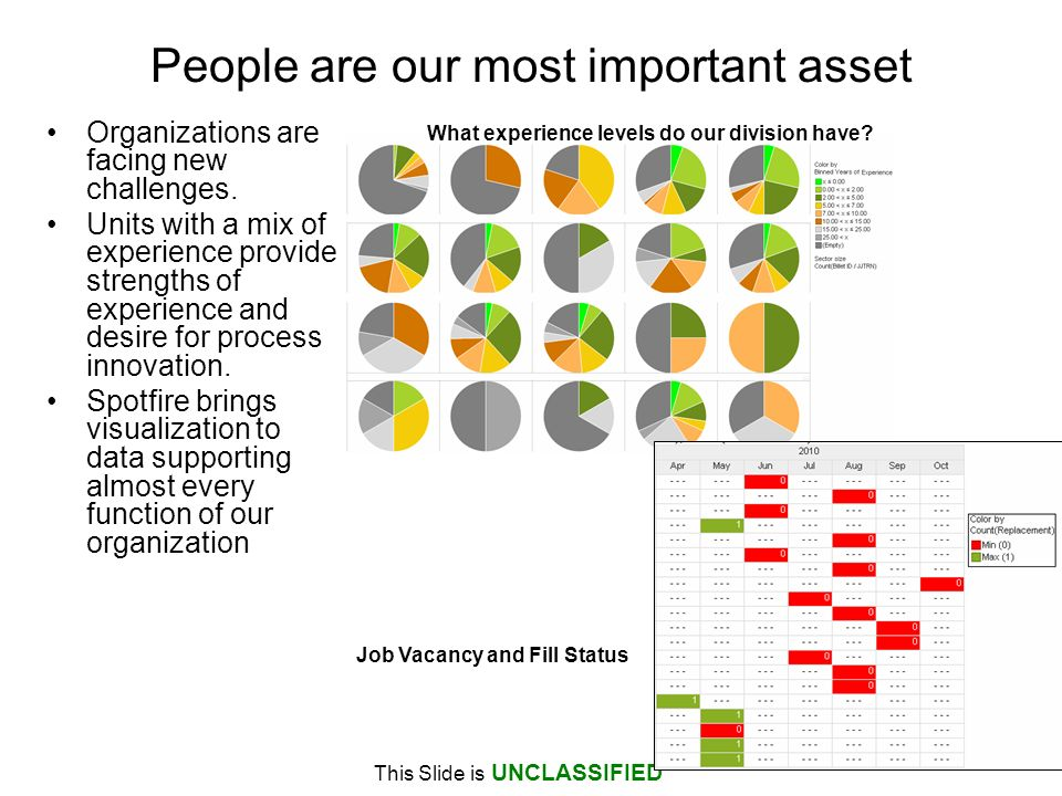 This Slide is UNCLASSIFIED People are our most important asset Organizations are facing new challenges.