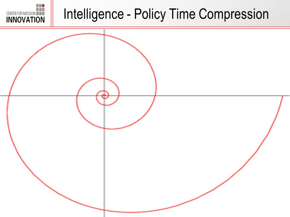 28 February 20074 Intelligence - Policy Time Compression