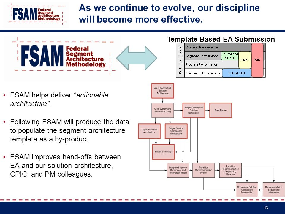 As we continue to evolve, our discipline will become more effective. 13 FSAM helps deliver actionable architecture. Following FSAM will produce the da