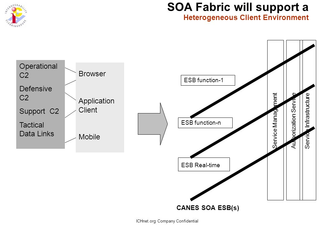 ICHnet.org Company Confidential SOA Fabric will require Common Authorization Services ESB function-1 ESB Real-time ESB function-n Service Infrastructu