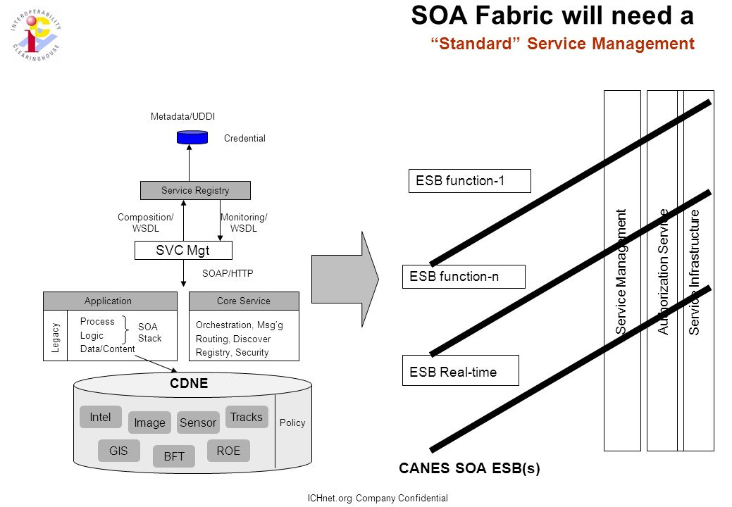 ICHnet.org Company Confidential SOA Fabric will support a Heterogeneous Client Environment ESB function-1 ESB Real-time ESB function-n Operational C2