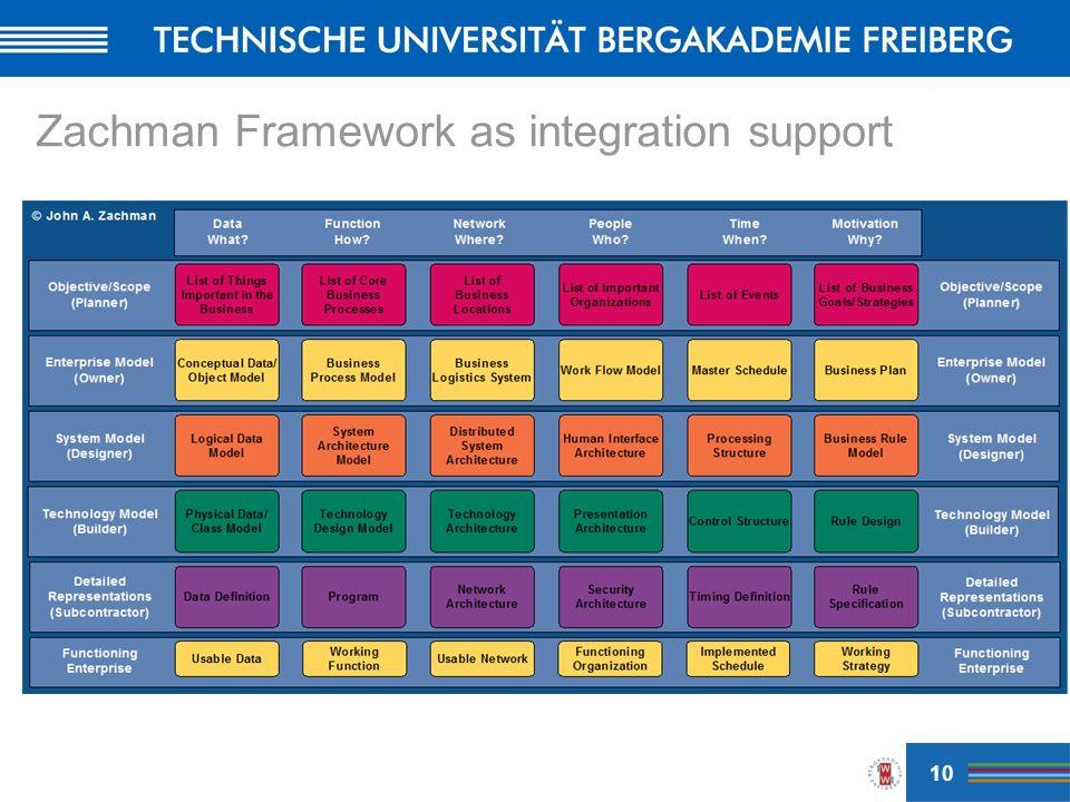 Zachman Framework as integration support 10