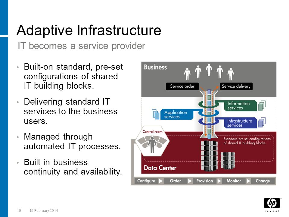 1015 February 2014 Built-on standard, pre-set configurations of shared IT building blocks. Delivering standard IT services to the business users. Mana