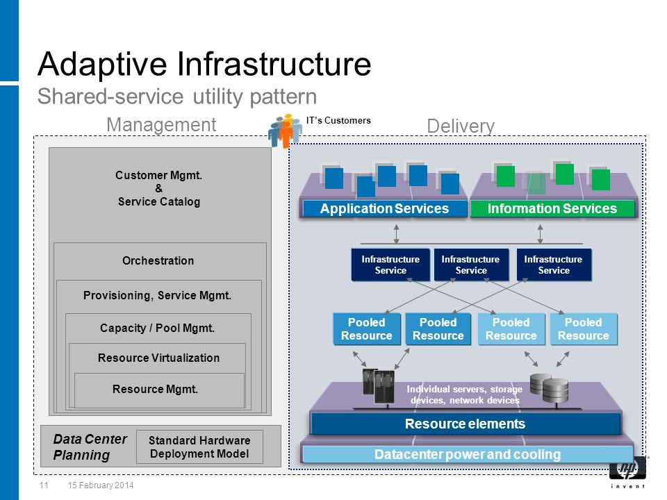 11 15 February 2014 Adaptive Infrastructure Datacenter power and cooling Application Services Individual servers, storage devices, network devices Res