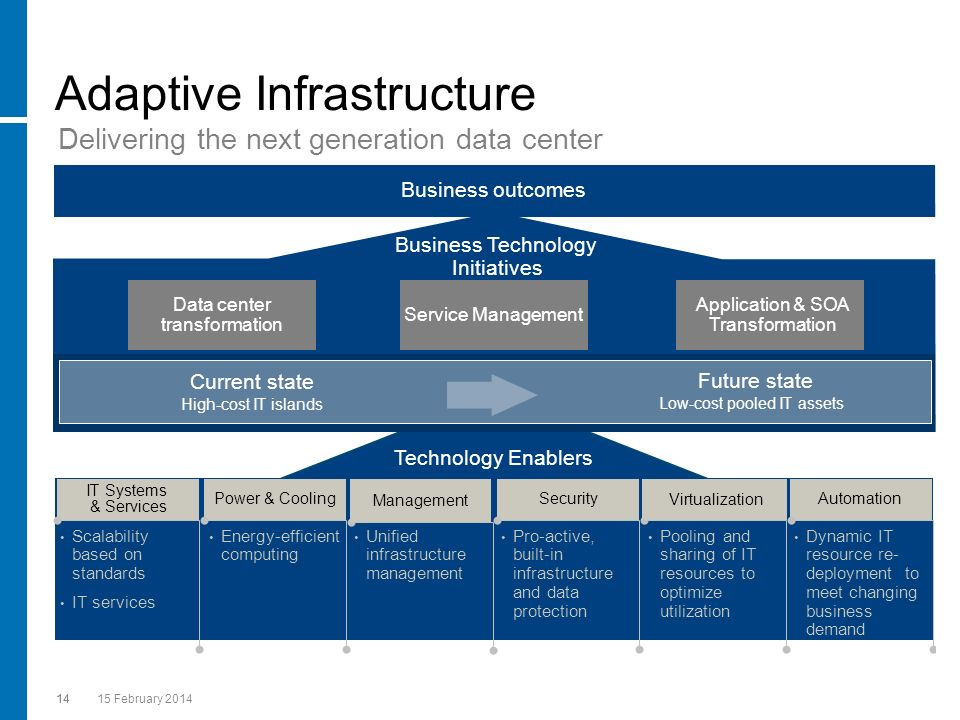 14 15 February 2014 14 Adaptive Infrastructure Business outcomes Business Technology Initiatives Delivering the next generation data center Technology