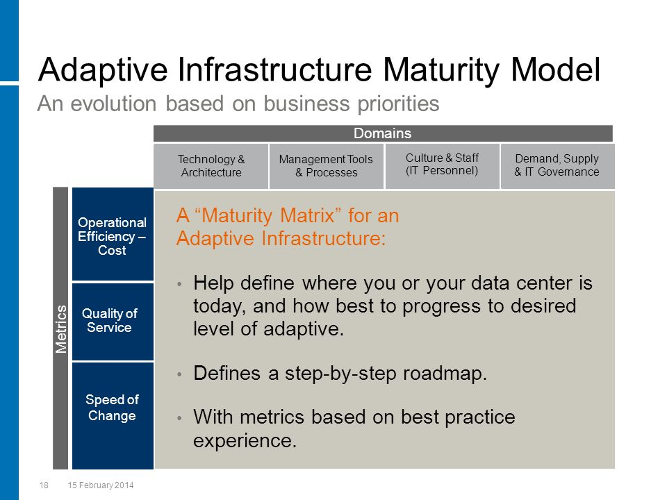 1815 February 2014 Domains Adaptive Infrastructure Maturity Model Metrics Operational Efficiency – Cost Quality of Service Speed of Change An evolutio