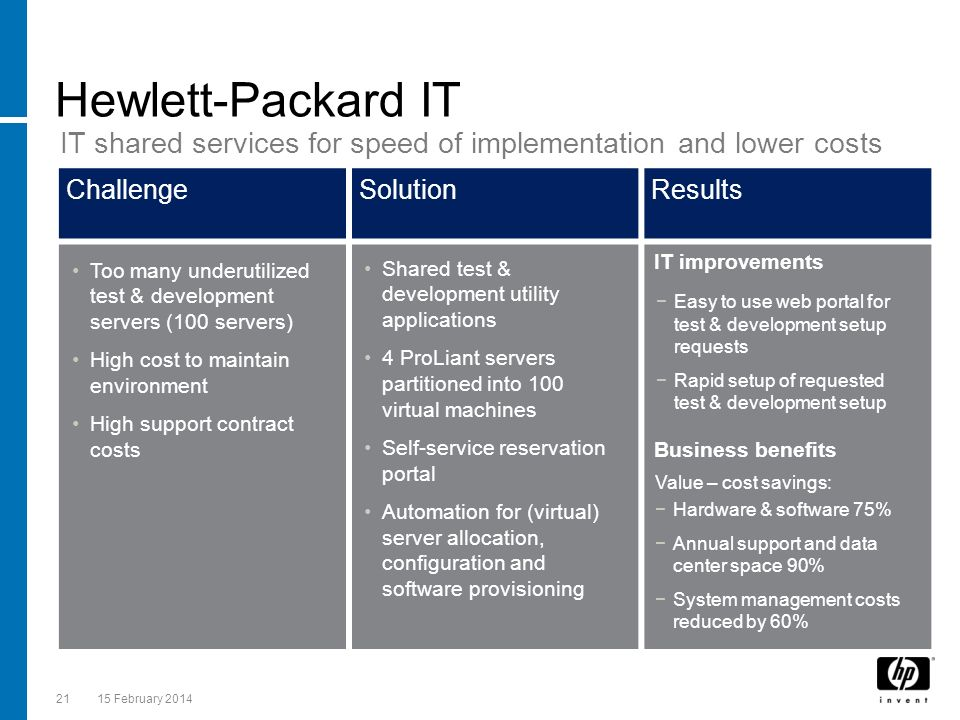 2115 February 2014 ChallengeSolutionResults Hewlett-Packard IT IT shared services for speed of implementation and lower costs IT improvements Easy to