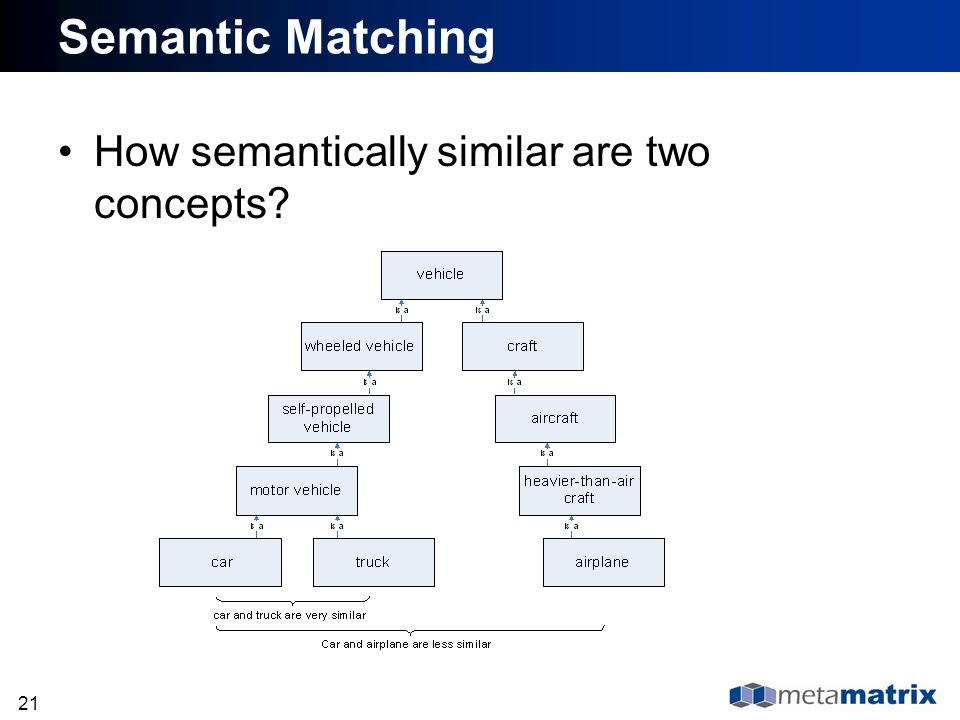 21 Semantic Matching How semantically similar are two concepts?