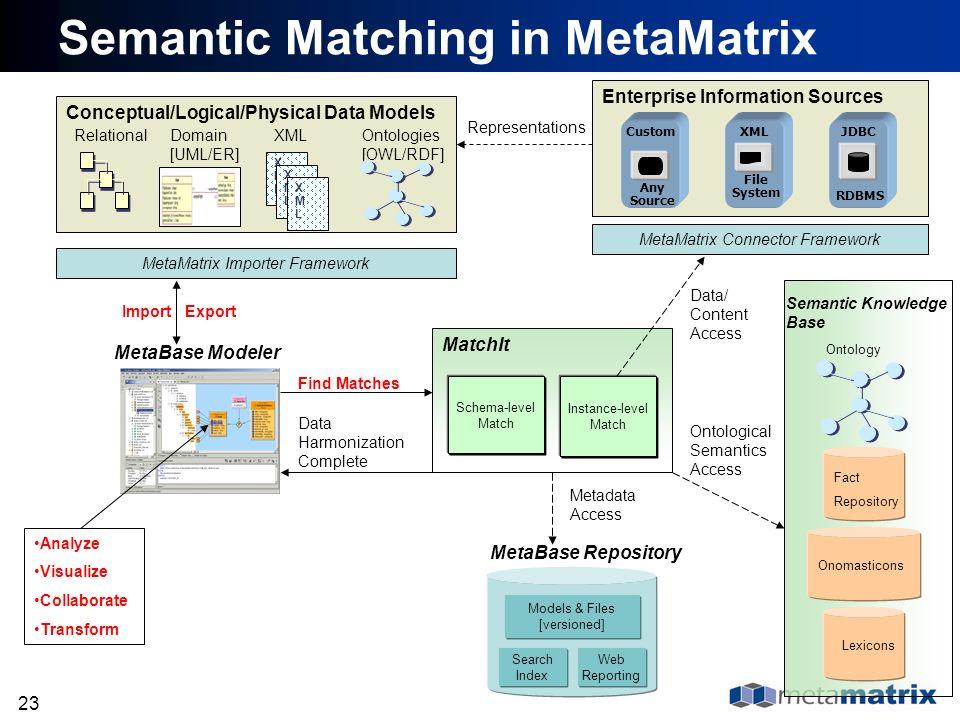 23 Semantic Matching in MetaMatrix Ontologies [OWL/RDF] Relational XMLXML XMLXML XMLXML XMLDomain [UML/ER] MetaBase Modeler Custom Any Source XML File