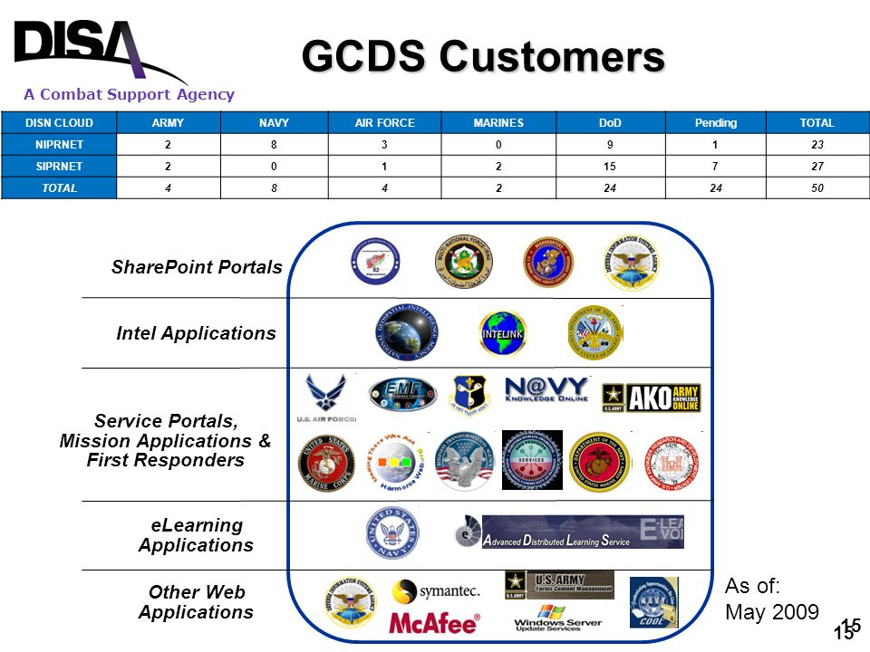 A Combat Support Agency 15 SharePoint Portals Intel Applications Service Portals, Mission Applications & First Responders eLearning Applications Other Web Applications GCDS Customers DISN CLOUDARMYNAVYAIR FORCEMARINESDoDPendingTOTAL NIPRNET28309123 SIPRNET201215727 TOTAL484224 50 15 As of: May 2009