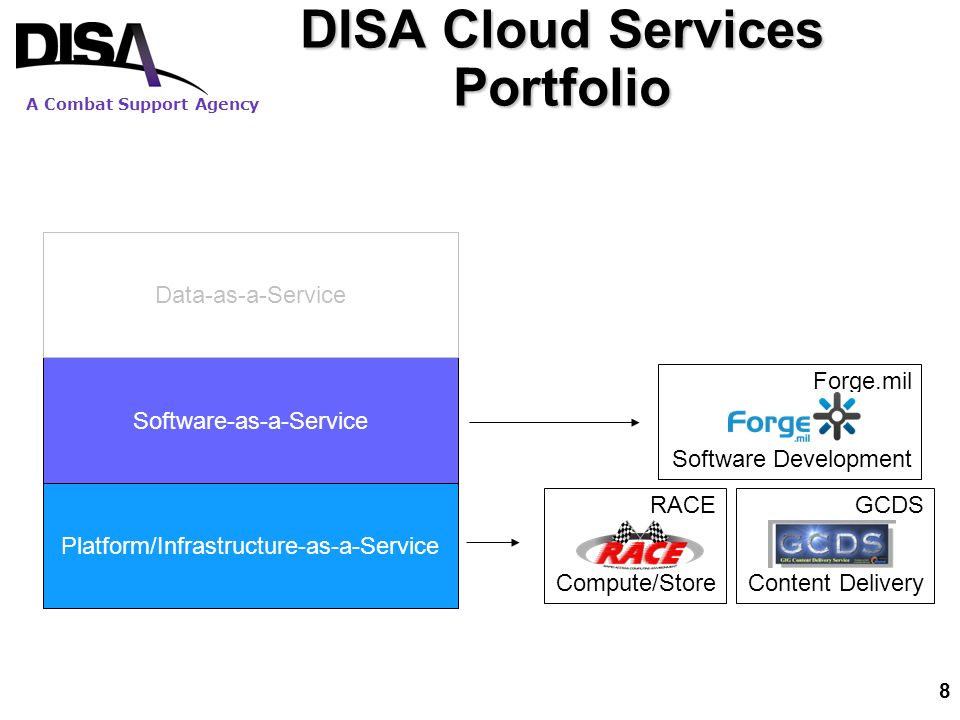 A Combat Support Agency 8 DISA Cloud Services Portfolio Platform/Infrastructure-as-a-Service Software-as-a-Service Data-as-a-Service GCDS Content Delivery RACE Compute/Store Forge.mil Software Development