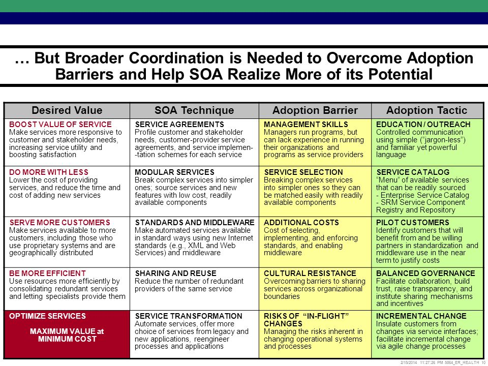 2/15/2014 11:27:52 PM 5864_ER_HEALTH 10 … But Broader Coordination is Needed to Overcome Adoption Barriers and Help SOA Realize More of its Potential Desired ValueSOA TechniqueAdoption BarrierAdoption Tactic BOOST VALUE OF SERVICE Make services more responsive to customer and stakeholder needs, increasing service utility and boosting satisfaction SERVICE AGREEMENTS Profile customer and stakeholder needs, customer-provider service agreements, and service implemen- -tation schemes for each service MANAGEMENT SKILLS Managers run programs, but can lack experience in running their organizations and programs as service providers EDUCATION / OUTREACH Controlled communication using simple (jargon-less) and familiar yet powerful language DO MORE WITH LESS Lower the cost of providing services, and reduce the time and cost of adding new services MODULAR SERVICES Break complex services into simpler ones; source services and new features with low cost, readily available components SERVICE SELECTION Breaking complex services into simpler ones so they can be matched easily with readily available components SERVICE CATALOG Menu of available services that can be readily sourced - Enterprise Service Catalog - SRM Service Component Registry and Repository SERVE MORE CUSTOMERS Make services available to more customers, including those who use proprietary systems and are geographically distributed STANDARDS AND MIDDLEWARE Make automated services available in standard ways using new Internet standards (e.g., XML and Web Services) and middleware ADDITIONAL COSTS Cost of selecting, implementing, and enforcing standards, and enabling middleware PILOT CUSTOMERS Identify customers that will benefit from and be willing partners in standardization and middleware use in the near term to justify costs BE MORE EFFICIENT Use resources more efficiently by consolidating redundant services and letting specialists provide them SHARING AND REUSE Reduce the number of redundant providers of the same service CULTURAL RESISTANCE Overcoming barriers to sharing services across organizational boundaries BALANCED GOVERNANCE Facilitate collaboration, build trust, raise transparency, and institute sharing mechanisms and incentives OPTIMIZE SERVICES MAXIMUM VALUE at MINIMUM COST SERVICE TRANSFORMATION Automate services, offer more choice of services from legacy and new applications, reengineer processes and applications RISKS OF IN-FLIGHT CHANGES Managing the risks inherent in changing operational systems and processes INCREMENTAL CHANGE Insulate customers from changes via service interfaces; facilitate incremental change via agile change processes
