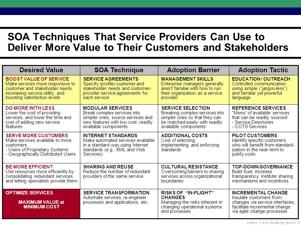 2/15/2014 11:27:52 PM 5864_ER_HEALTH 19 SOA Techniques That Service Providers Can Use to Deliver More Value to Their Customers and Stakeholders Desired ValueSOA TechniqueAdoption BarrierAdoption Tactic BOOST VALUE OF SERVICE Make services more responsive to customer and stakeholder needs, increasing service utility, and boosting satisfaction levels SERVICE AGREEMENTS Specify (profile) customer and stakeholder needs and customer- provider service agreements for each service MANAGEMENT SKILLS Enterprise managers generally arent familiar with how to run their organization as a service provider EDUCATION / OUTREACH Controlled communication using simple (jargon-less) and familiar yet powerful language DO MORE WITH LESS Lower the cost of providing services, and lower the time and cost of adding new service features MODULAR SERVICES Break complex services into simpler ones; source services and new features with low cost, readily available components SERVICE SELECTION Breaking complex services into simpler ones so that they can be matched easily with readily available components REFERENCE SERVICES Menu of available services that can be readily sourced - Service Directories - COTS Services SERVE MORE CUSTOMERS Make services available to more customers - Users of Proprietary Systems - Geographically Distributed Users INTERNET STANDARDS Make automated services available in a standard way using Internet standards (e.g., XML and Web Services) ADDITIONAL COSTS Cost of selecting, implementing, and enforcing standards PILOT CUSTOMERS Identify specific customers who will benefit from standard- ization in the near term to justify costs BE MORE EFFICIENT Use resources more efficiently by consolidating redundant services and letting specialists provide them SHARING AND REUSE Reduce the number of redundant providers of the same service CULTURAL RESISTANCE Overcoming barriers to sharing services across organizational boundaries TOP-DOWN GOVERNANCE Build trust, increase transparency, institute sharing mechanisms and incentives OPTIMIZE SERVICES MAXIMUM VALUE at MINIMUM COST SERVICE TRANSFORMATION Automate services, re-engineer processes and applications, etc.