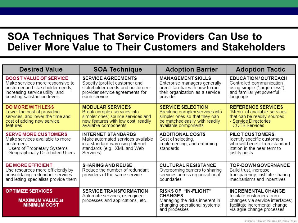 2/15/2014 11:27:52 PM 5864_ER_HEALTH 24 SOA Techniques That Service Providers Can Use to Deliver More Value to Their Customers and Stakeholders Desired ValueSOA TechniqueAdoption BarrierAdoption Tactic BOOST VALUE OF SERVICE Make services more responsive to customer and stakeholder needs, increasing service utility, and boosting satisfaction levels SERVICE AGREEMENTS Specify (profile) customer and stakeholder needs and customer- provider service agreements for each service MANAGEMENT SKILLS Enterprise managers generally arent familiar with how to run their organization as a service provider EDUCATION / OUTREACH Controlled communication using simple (jargon-less) and familiar yet powerful language DO MORE WITH LESS Lower the cost of providing services, and lower the time and cost of adding new service features MODULAR SERVICES Break complex services into simpler ones; source services and new features with low cost, readily available components SERVICE SELECTION Breaking complex services into simpler ones so that they can be matched easily with readily available components REFERENCE SERVICES Menu of available services that can be readily sourced - Service Directories - COTS Services SERVE MORE CUSTOMERS Make services available to more customers - Users of Proprietary Systems - Geographically Distributed Users INTERNET STANDARDS Make automated services available in a standard way using Internet standards (e.g., XML and Web Services) ADDITIONAL COSTS Cost of selecting, implementing, and enforcing standards PILOT CUSTOMERS Identify specific customers who will benefit from standard- ization in the near term to justify costs BE MORE EFFICIENT Use resources more efficiently by consolidating redundant services and letting specialists provide them SHARING AND REUSE Reduce the number of redundant providers of the same service CULTURAL RESISTANCE Overcoming barriers to sharing services across organizational boundaries TOP-DOWN GOVERNANCE Build trust, increase transparency, institute sharing mechanisms and incentives OPTIMIZE SERVICES MAXIMUM VALUE at MINIMUM COST SERVICE TRANSFORMATION Automate services, re-engineer processes and applications, etc.