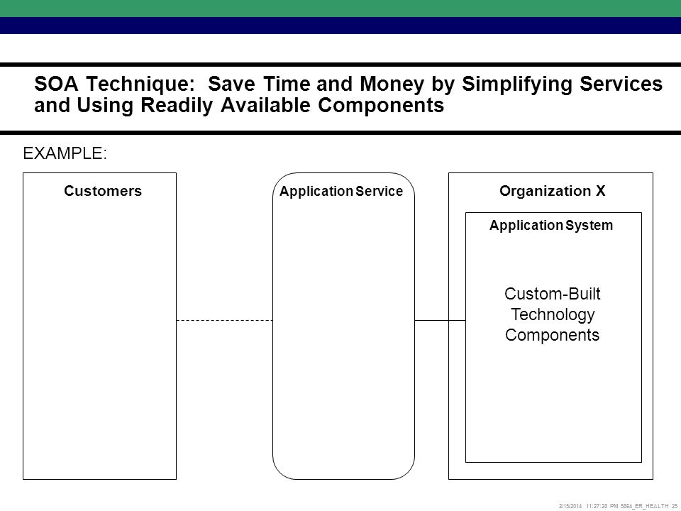 2/15/2014 11:27:52 PM 5864_ER_HEALTH 25 Organization X Application Service Customers Custom-Built Technology Components Application System EXAMPLE: SOA Technique: Save Time and Money by Simplifying Services and Using Readily Available Components