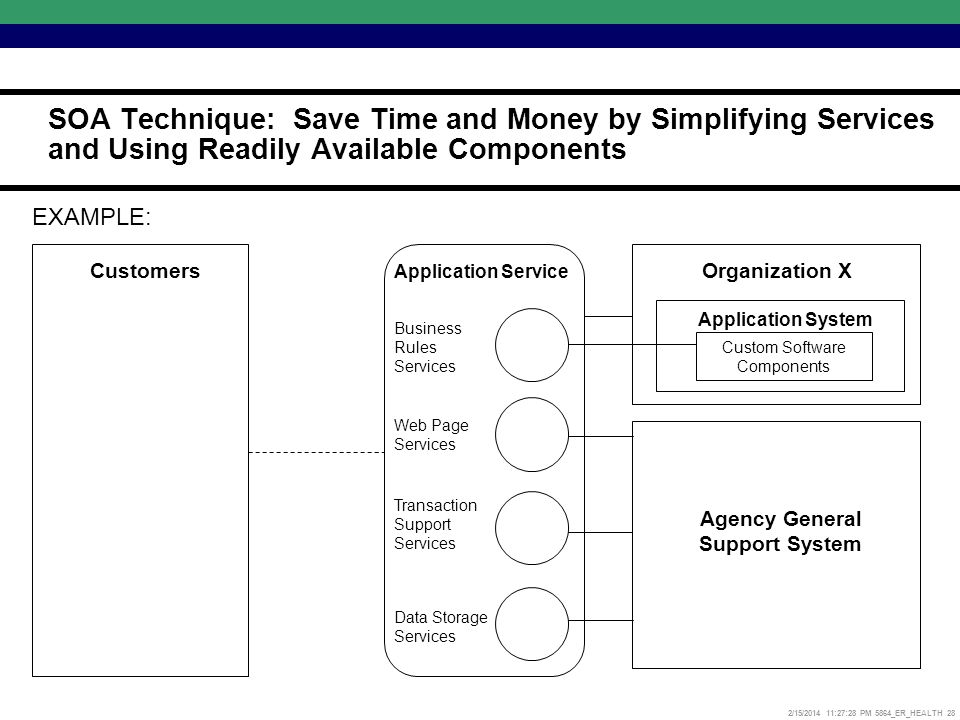 2/15/2014 11:27:52 PM 5864_ER_HEALTH 28 Application Service Customers Web Page Services Transaction Support Services Data Storage Services Business Rules Services Custom Software Components Agency General Support System Organization X Application System EXAMPLE: SOA Technique: Save Time and Money by Simplifying Services and Using Readily Available Components