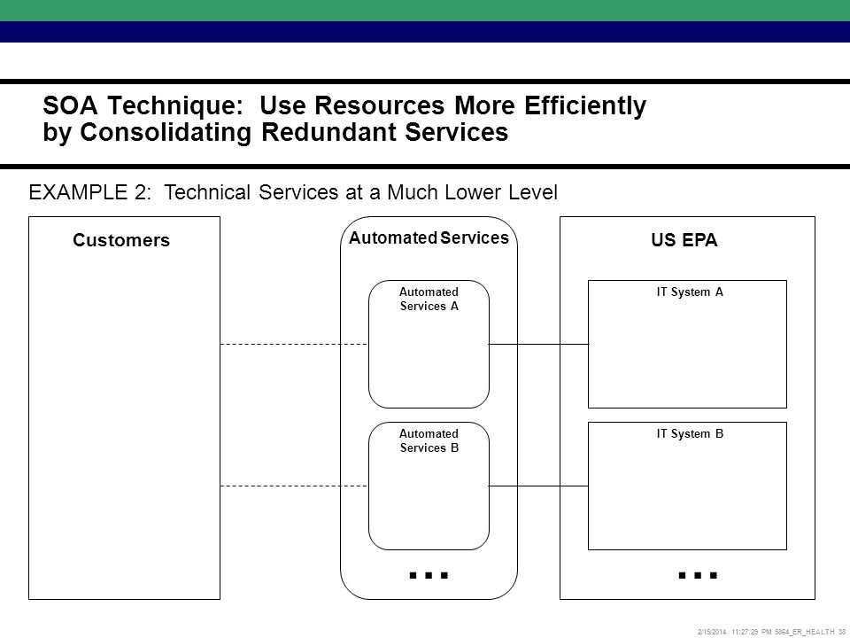 2/15/2014 11:27:52 PM 5864_ER_HEALTH 38 US EPA Automated Services Customers … Automated Services A Automated Services B IT System A IT System B … EXAMPLE 2: Technical Services at a Much Lower Level SOA Technique: Use Resources More Efficiently by Consolidating Redundant Services