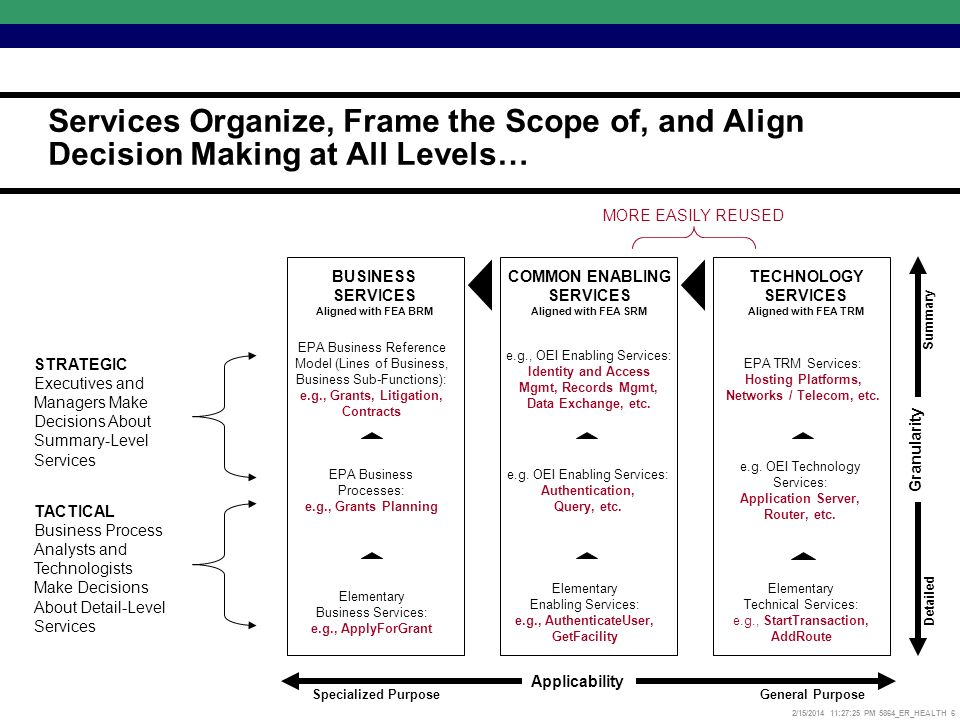 2/15/2014 11:27:52 PM 5864_ER_HEALTH 6 Services Organize, Frame the Scope of, and Align Decision Making at All Levels… BUSINESS SERVICES Aligned with FEA BRM COMMON ENABLING SERVICES Aligned with FEA SRM TECHNOLOGY SERVICES Aligned with FEA TRM Applicability Specialized PurposeGeneral Purpose Granularity Detailed Summary EPA Business Reference Model (Lines of Business, Business Sub-Functions): e.g., Grants, Litigation, Contracts e.g., OEI Enabling Services: Identity and Access Mgmt, Records Mgmt, Data Exchange, etc.
