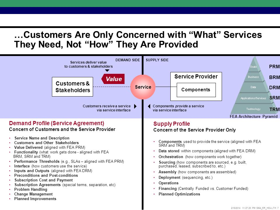 2/15/2014 11:27:52 PM 5864_ER_HEALTH 7 Customers & Stakeholders DEMAND SIDESUPPLY SIDE Components Value Service Customers receive a service via service interface Components provide a service via service interface Services deliver value to customers & stakeholders Demand Profile (Service Agreement) Concern of Customers and the Service Provider Service Name and Description Customers and Other Stakeholders Value Delivered (aligned with FEA PRM) Functionality (what work gets done - aligned with FEA BRM, SRM and TRM) Performance Thresholds (e.g., SLAs – aligned with FEA PRM) Interface (how customers use the service) Inputs and Outputs (aligned with FEA DRM) Preconditions and Post-conditions Subscription Cost and Payment Subscription Agreements (special terms, separation, etc) Problem Handling Change Management Planned Improvements Supply Profile Concern of the Service Provider Only Components used to provide the service (aligned with FEA SRM and TRM) Data stored within components (aligned with FEA DRM) Orchestration (how components work together) Sourcing (how components are sourced, e.g.